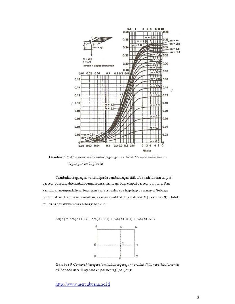 Gambar 8 Faktor pengaruh I untuk tegangan vertikal dibawah sudut luasan tegangan terbagi rata Tambahan tegangan vertikal pada sembarangan titik dibawah luasan empat persegi panjang ditentukan dengan cara membagi-bagi empat persegi panjang.