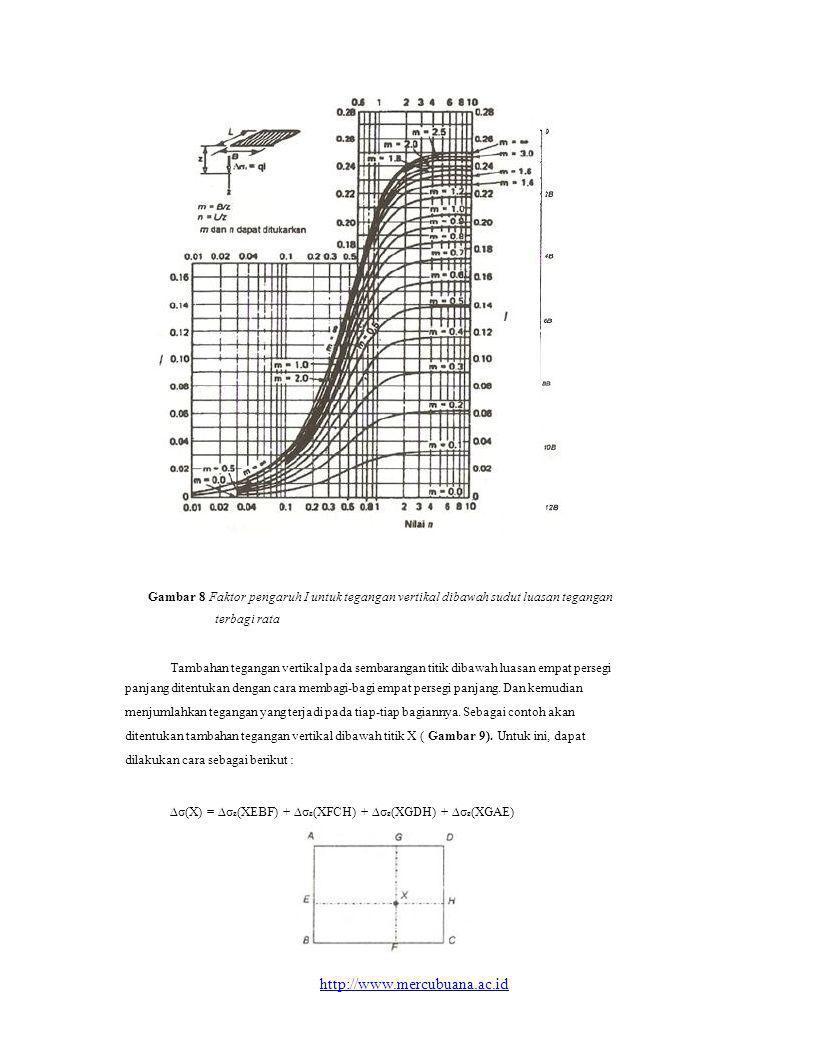 Gambar 8 Faktor pengaruh I untuk tegangan vertikal dibawah sudut luasan tegangan terbagi rata Tambahan tegangan vertikal pada sembarangan titik dibawa