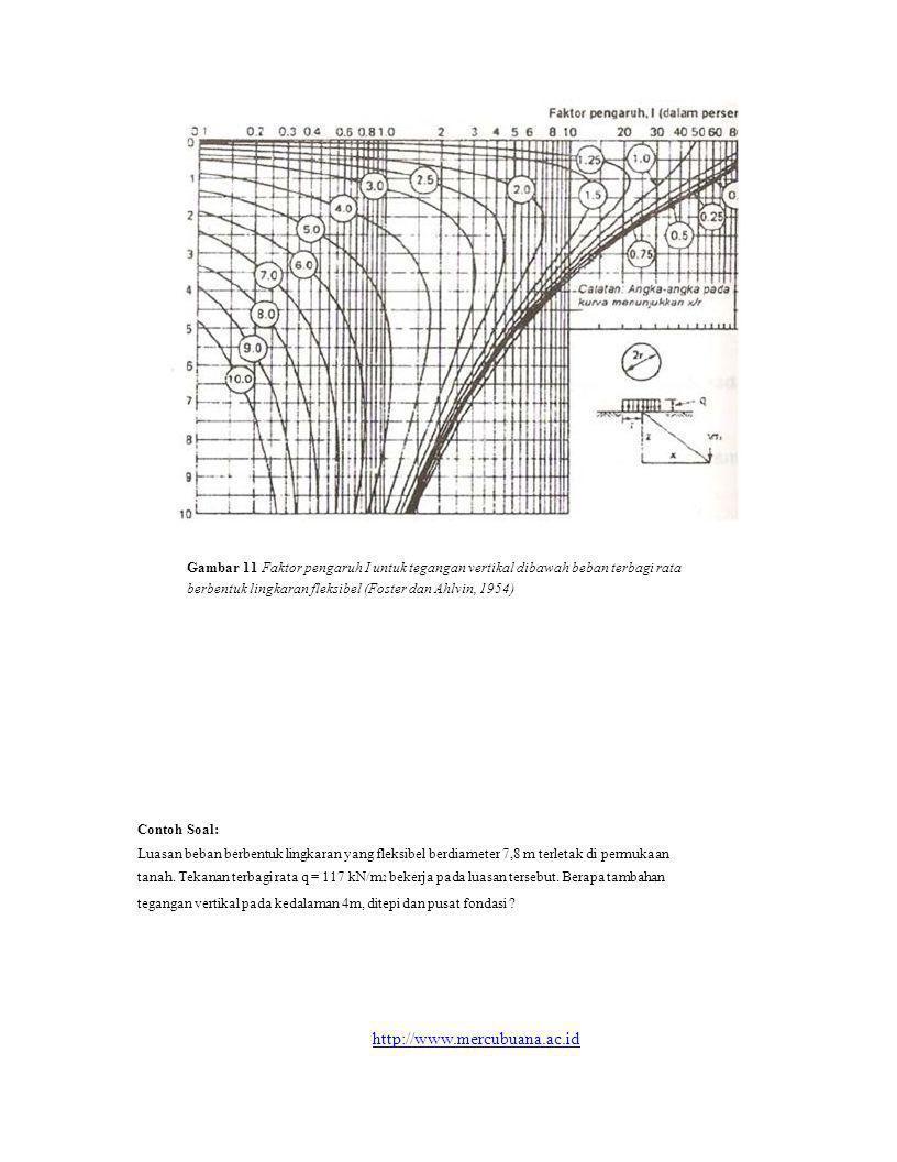 Gambar 11 Faktor pengaruh I untuk tegangan vertikal dibawah beban terbagi rata berbentuk lingkaran fleksibel (Foster dan Ahlvin, 1954) Contoh Soal: Lu