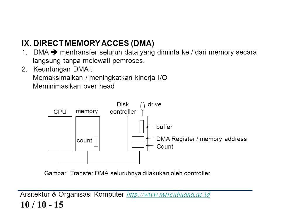 Arsitektur & Organisasi Komputer http://www.mercubuana.ac.id 10 / 10 - 15 http://www.mercubuana.ac.id IX. DIRECT MEMORY ACCES (DMA) 1. DMA  mentransf