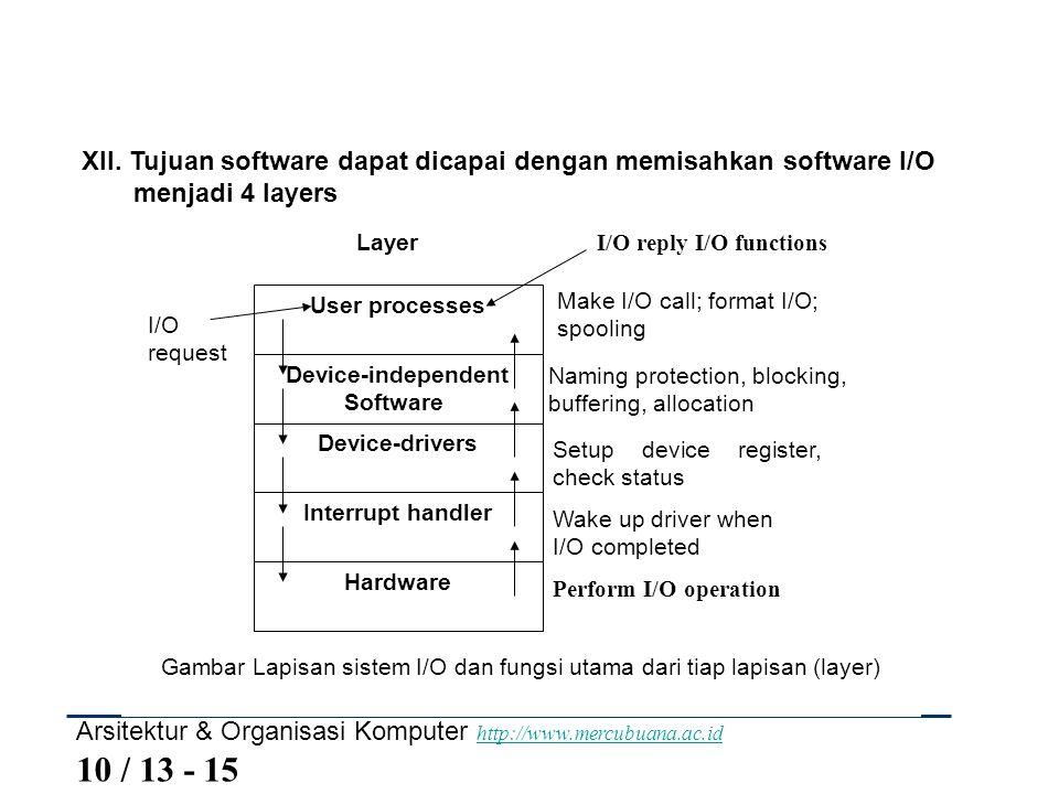 Arsitektur & Organisasi Komputer http://www.mercubuana.ac.id 10 / 13 - 15 http://www.mercubuana.ac.id XII. Tujuan software dapat dicapai dengan memisa