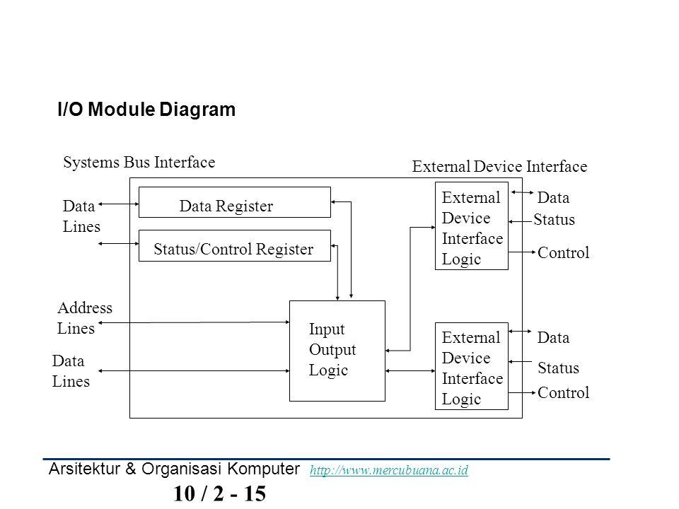Arsitektur & Organisasi Komputer http://www.mercubuana.ac.id 10 / 2 - 15 http://www.mercubuana.ac.id Data Register Status/Control Register External De
