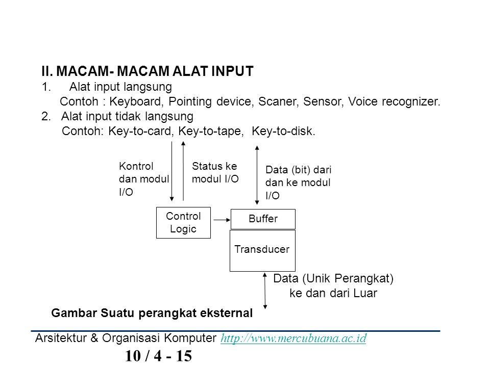 Arsitektur & Organisasi Komputer http://www.mercubuana.ac.id 10 / 4 - 15 http://www.mercubuana.ac.id II. MACAM- MACAM ALAT INPUT 1. Alat input langsun