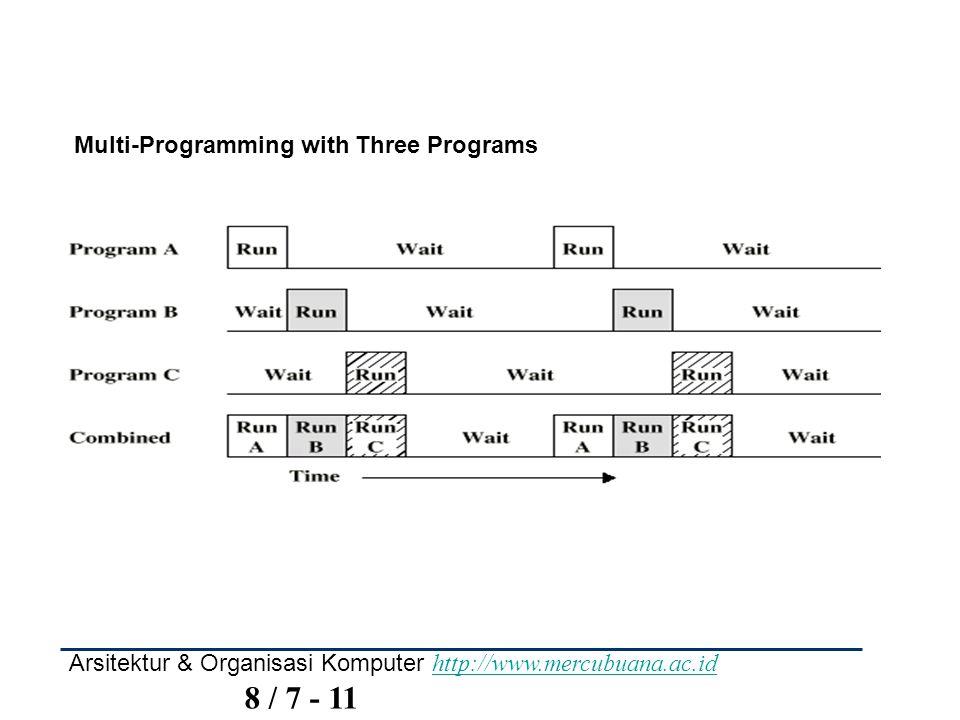 Arsitektur & Organisasi Komputer http://www.mercubuana.ac.id 8 / 7 - 11 http://www.mercubuana.ac.id Multi-Programming with Three Programs