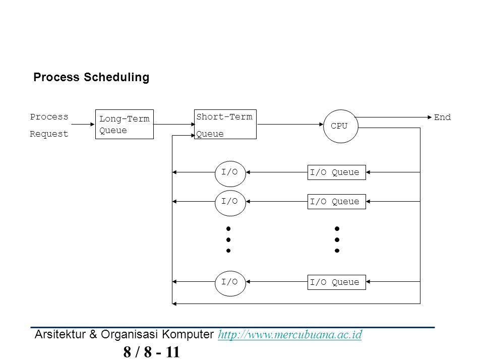 Arsitektur & Organisasi Komputer http://www.mercubuana.ac.id 8 / 8 - 11 http://www.mercubuana.ac.id Process Scheduling Process Request End Long-Term Queue Short-Term Queue CPU I/O Queue I/O I/O Queue I/O I/O Queue I/O