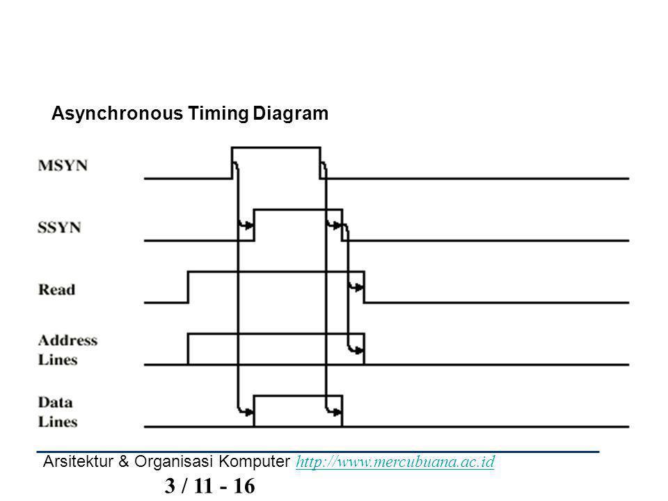 Arsitektur & Organisasi Komputer http://www.mercubuana.ac.id 3 / 11 - 16 http://www.mercubuana.ac.id Asynchronous Timing Diagram