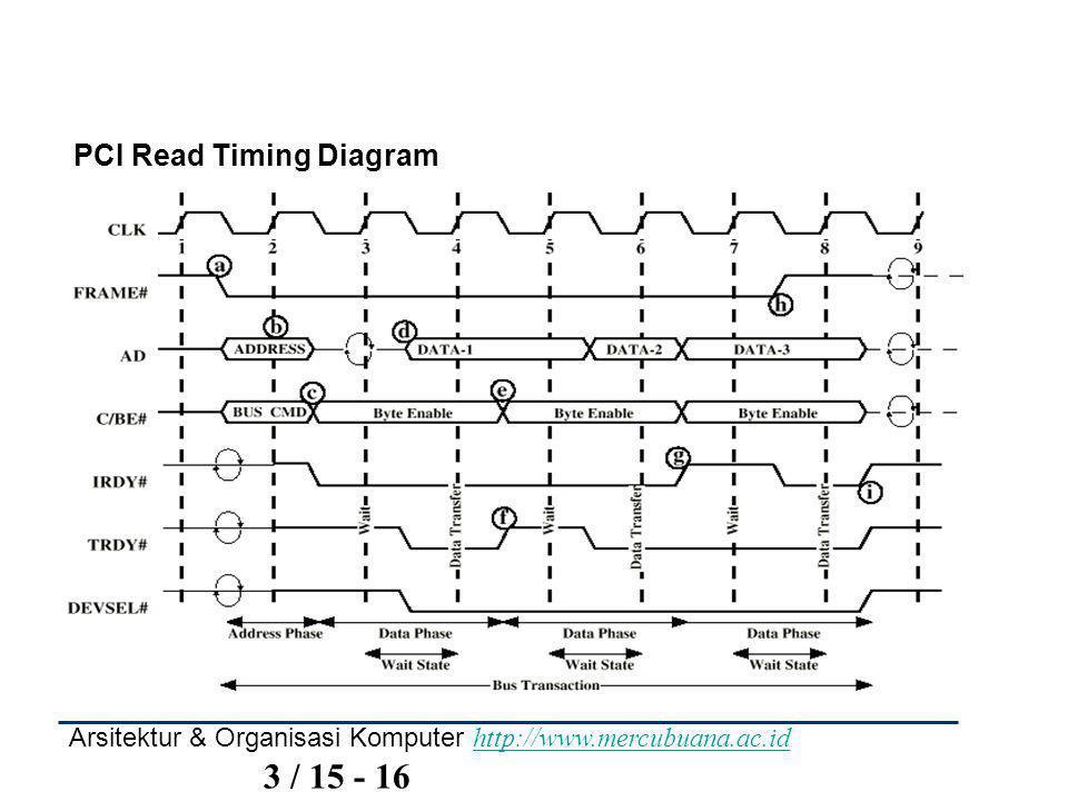 Arsitektur & Organisasi Komputer http://www.mercubuana.ac.id 3 / 15 - 16 http://www.mercubuana.ac.id PCI Read Timing Diagram