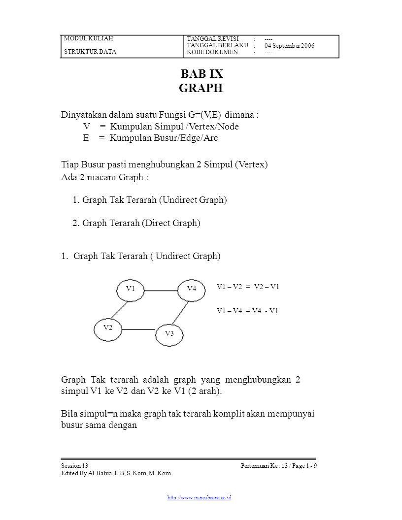 MODUL KULIAH STRUKTUR DATA TANGGAL REVISI TANGGAL BERLAKU KODE DOKUMEN :::::: ---- 04 September 2006 ---- Pertemuan Ke : 13 / Page 1 - 9 BAB IX GRAPH
