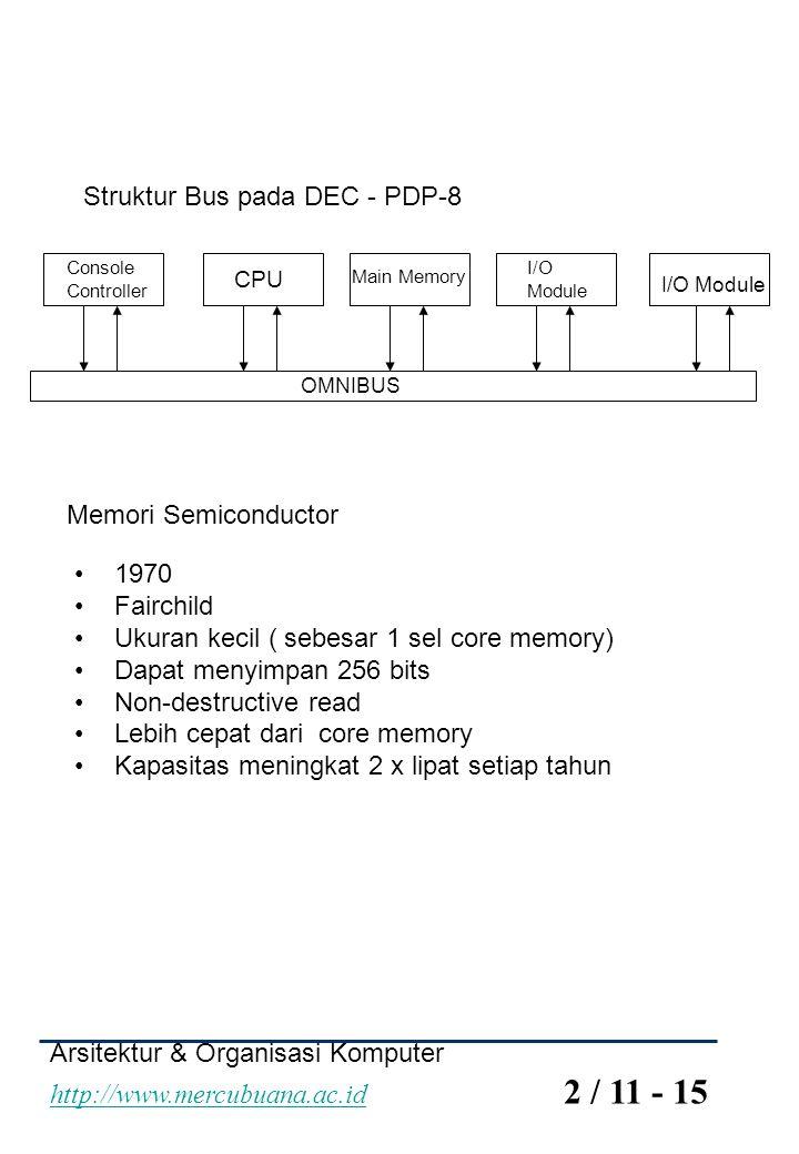 Arsitektur & Organisasi Komputer http://www.mercubuana.ac.id 2 / 11 - 15 http://www.mercubuana.ac.id Struktur Bus pada DEC - PDP-8 OMNIBUS Console Con