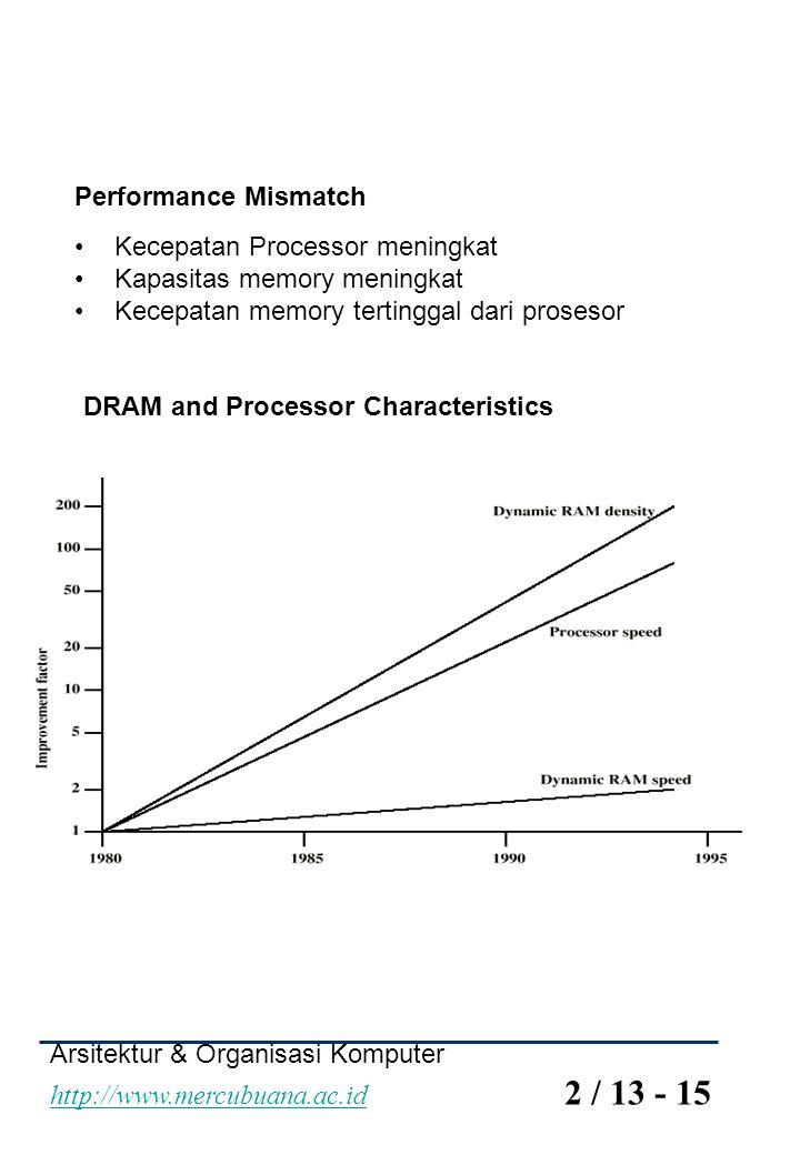 Arsitektur & Organisasi Komputer http://www.mercubuana.ac.id 2 / 13 - 15 http://www.mercubuana.ac.id Performance Mismatch Kecepatan Processor meningka