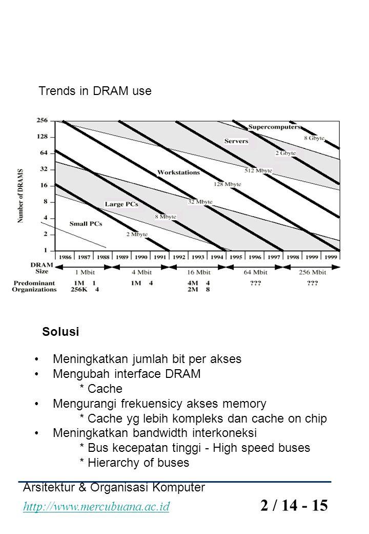 Arsitektur & Organisasi Komputer http://www.mercubuana.ac.id 2 / 14 - 15 http://www.mercubuana.ac.id Trends in DRAM use Solusi Meningkatkan jumlah bit