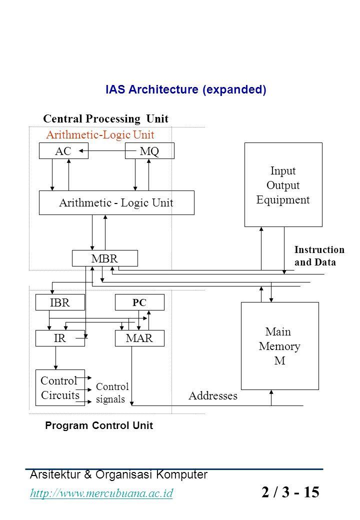 Arsitektur & Organisasi Komputer http://www.mercubuana.ac.id 2 / 3 - 15 http://www.mercubuana.ac.id IAS Architecture (expanded) ACMQ Arithmetic - Logi