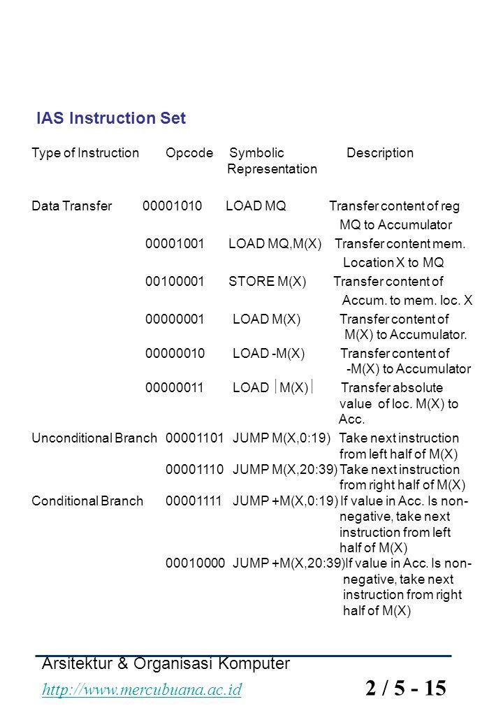 Arsitektur & Organisasi Komputer http://www.mercubuana.ac.id 2 / 5 - 15 http://www.mercubuana.ac.id IAS Instruction Set Type of InstructionOpcode Symb