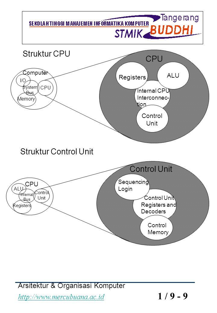 Arsitektur & Organisasi Komputer http://www.mercubuana.ac.id 1 / 9 - 9 http://www.mercubuana.ac.id Computer ALU Control Unit Internal CPU Interconnec-