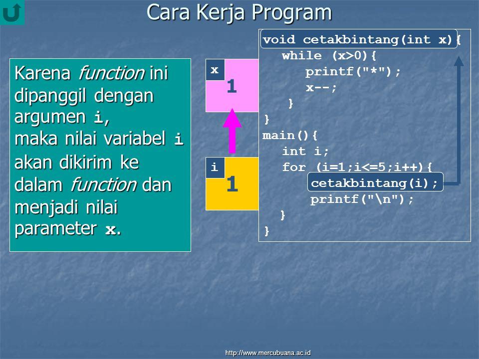 Cara Kerja Program Karena function ini dipanggil dengan argumen i, maka nilai variabel i akan dikirim ke dalam function dan menjadi nilai parameter x.