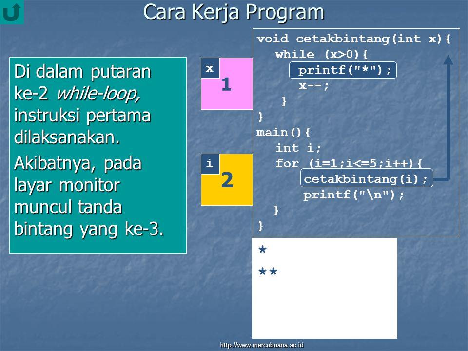 Cara Kerja Program Di dalam putaran ke-2 while-loop, instruksi pertama dilaksanakan.