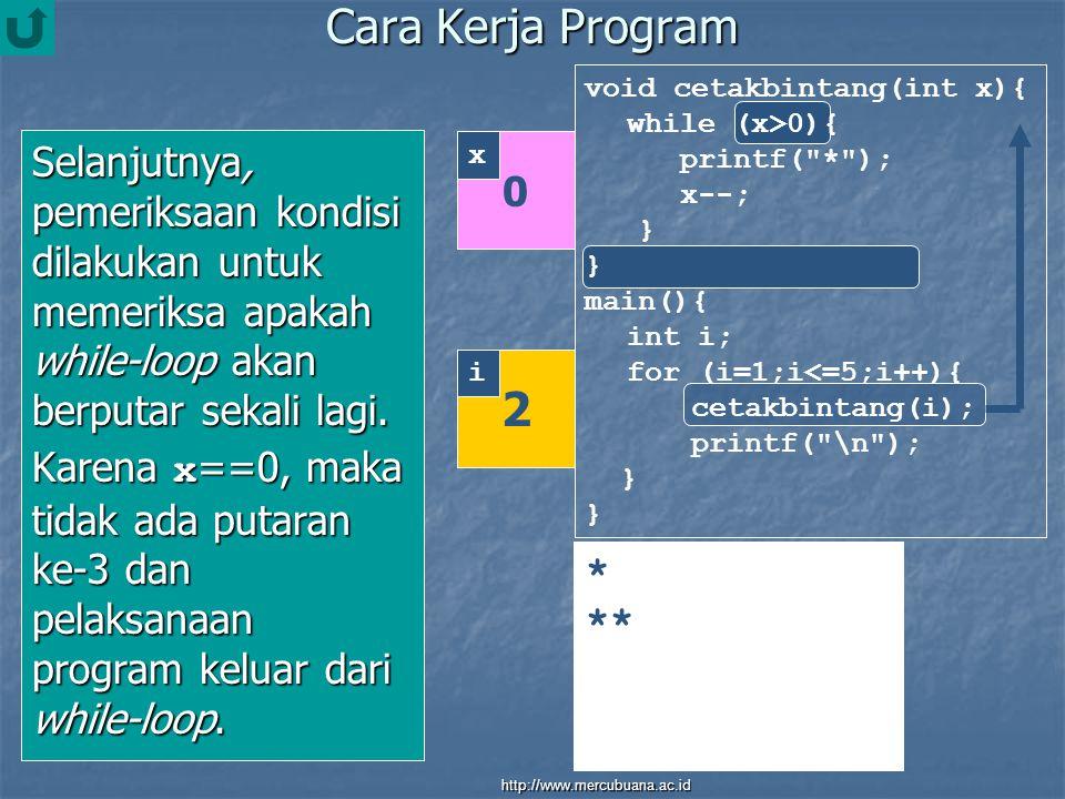Cara Kerja Program Selanjutnya, pemeriksaan kondisi dilakukan untuk memeriksa apakah while-loop akan berputar sekali lagi.