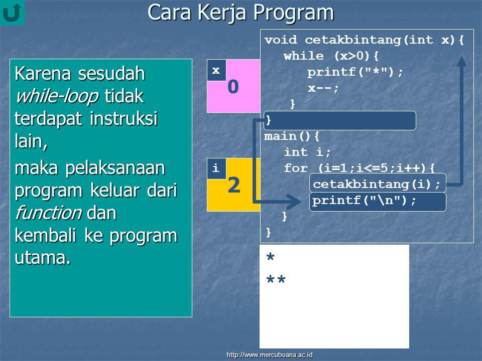Cara Kerja Program Karena sesudah while-loop tidak terdapat instruksi lain, maka pelaksanaan program keluar dari function dan kembali ke program utama.