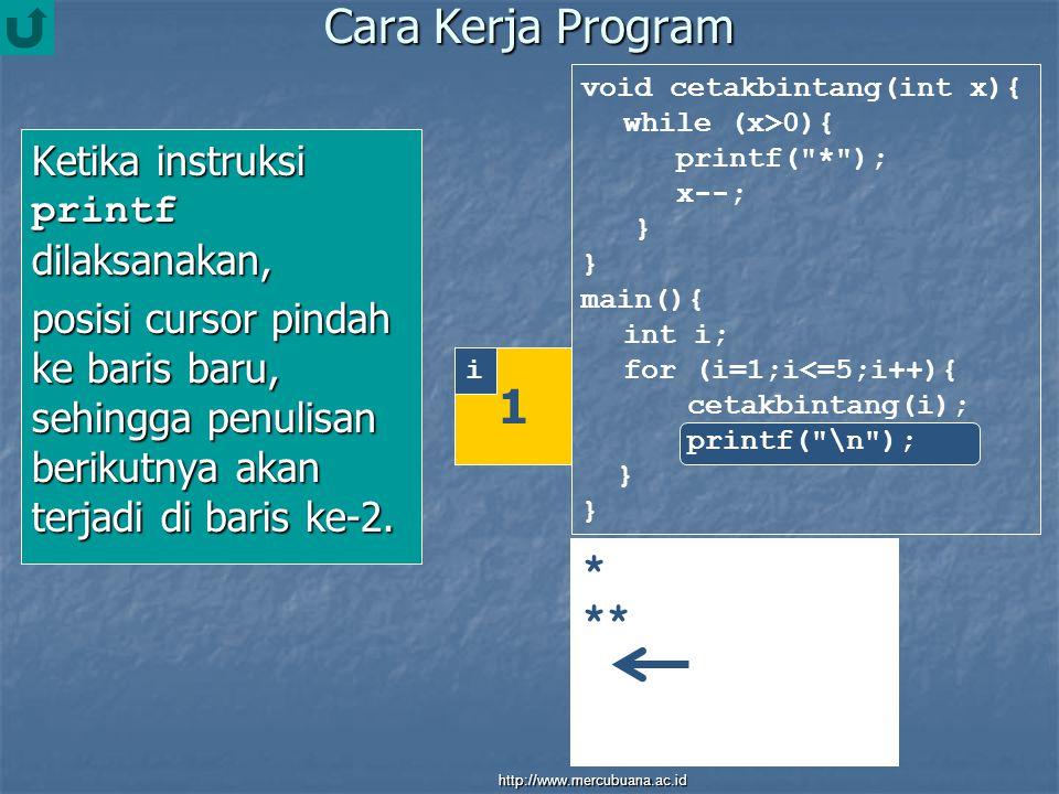 Cara Kerja Program Ketika instruksi printf dilaksanakan, posisi cursor pindah ke baris baru, sehingga penulisan berikutnya akan terjadi di baris ke-2.