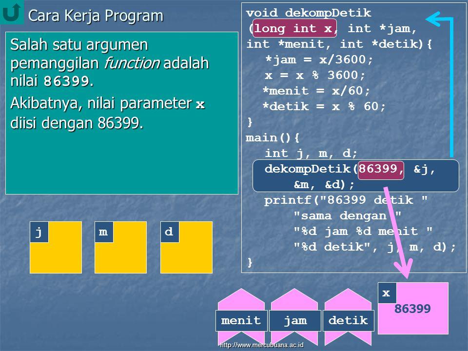 Cara Kerja Program void dekompDetik (long int x, int *jam, int *menit, int *detik){ *jam = x/3600; x = x % 3600; *menit = x/60; *detik = x % 60; } main(){ int j, m, d; dekompDetik(86399, &j, &m, &d); printf( 86399 detik sama dengan %d jam %d menit %d detik , j, m, d); } Salah satu argumen pemanggilan function adalah nilai 86399.
