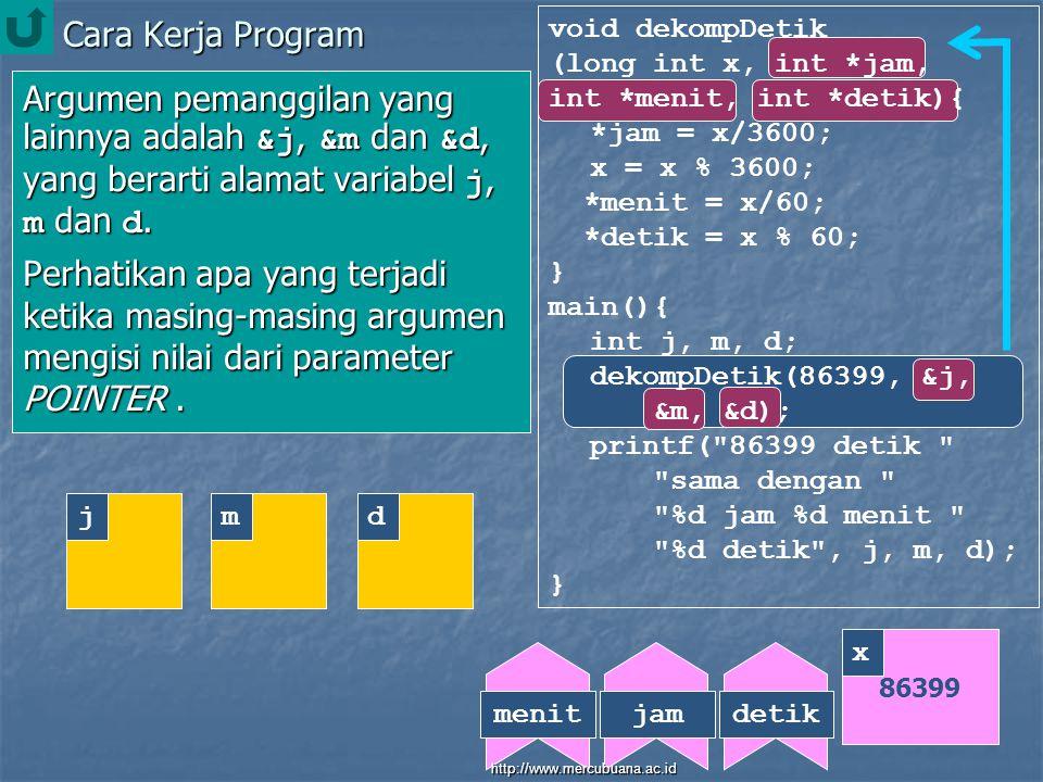 Cara Kerja Program void dekompDetik (long int x, int *jam, int *menit, int *detik){ *jam = x/3600; x = x % 3600; *menit = x/60; *detik = x % 60; } main(){ int j, m, d; dekompDetik(86399, &j, &m, &d); printf( 86399 detik sama dengan %d jam %d menit %d detik , j, m, d); } Argumen pemanggilan yang lainnya adalah &j, &m dan &d, yang berarti alamat variabel j, m dan d.