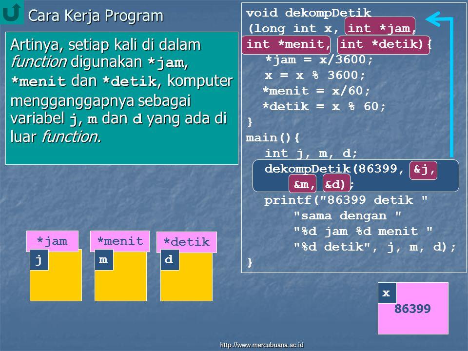 Cara Kerja Program void dekompDetik (long int x, int *jam, int *menit, int *detik){ *jam = x/3600; x = x % 3600; *menit = x/60; *detik = x % 60; } main(){ int j, m, d; dekompDetik(86399, &j, &m, &d); printf( 86399 detik sama dengan %d jam %d menit %d detik , j, m, d); } Artinya, setiap kali di dalam function digunakan *jam, *menit dan *detik, komputer mengganggapnya sebagai variabel j, m dan d yang ada di luar function.