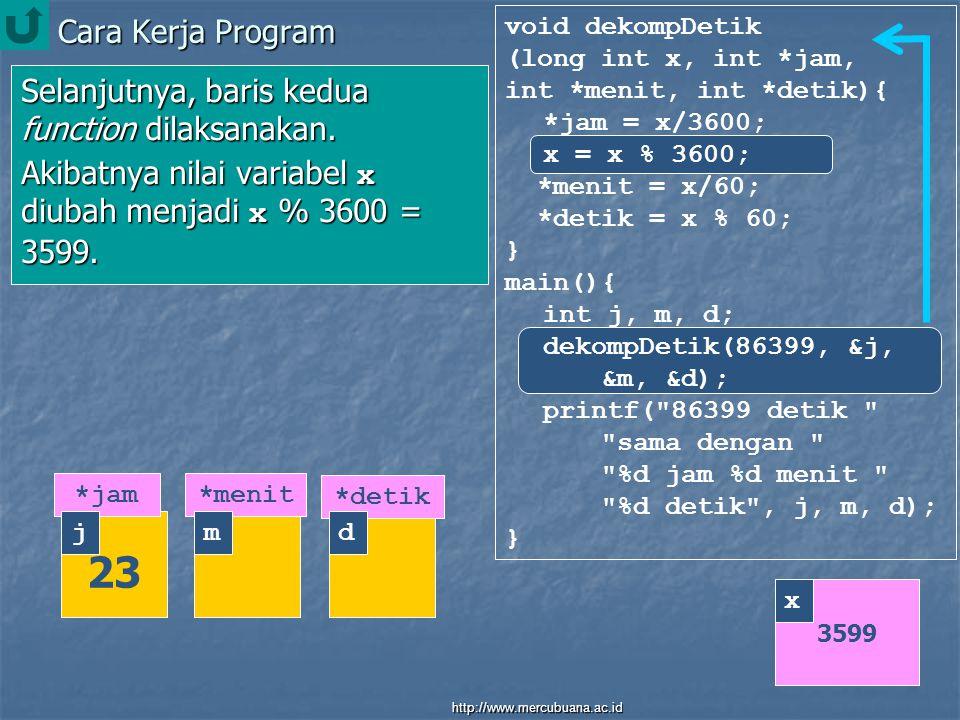 Cara Kerja Program void dekompDetik (long int x, int *jam, int *menit, int *detik){ *jam = x/3600; x = x % 3600; *menit = x/60; *detik = x % 60; } main(){ int j, m, d; dekompDetik(86399, &j, &m, &d); printf( 86399 detik sama dengan %d jam %d menit %d detik , j, m, d); } Selanjutnya, baris kedua function dilaksanakan.