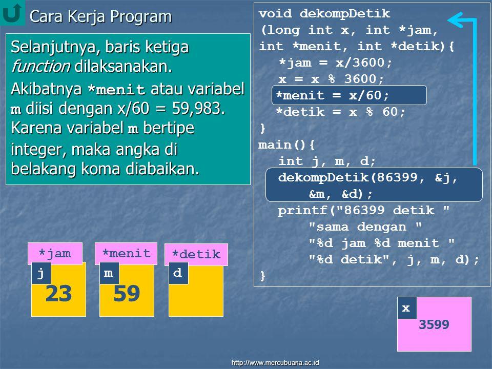 Cara Kerja Program void dekompDetik (long int x, int *jam, int *menit, int *detik){ *jam = x/3600; x = x % 3600; *menit = x/60; *detik = x % 60; } main(){ int j, m, d; dekompDetik(86399, &j, &m, &d); printf( 86399 detik sama dengan %d jam %d menit %d detik , j, m, d); } Selanjutnya, baris terakhir function dilaksanakan.