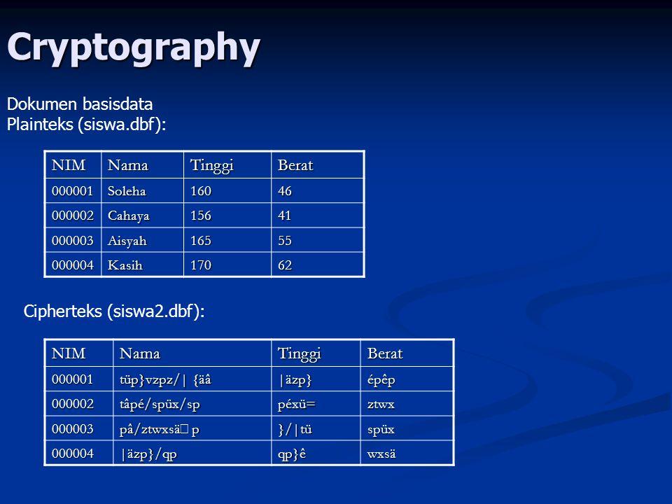 Cryptography Dokumen basisdata Plainteks (siswa.dbf): Cipherteks (siswa2.dbf): NIMNamaTinggiBerat 000001Soleha16046 000002Cahaya15641 000003Aisyah1655
