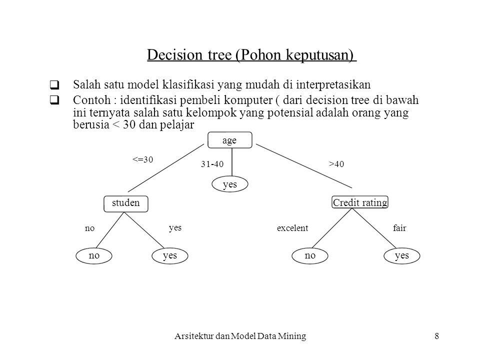   8 Decision tree (Pohon keputusan) Salah satu model klasifikasi yang mudah di interpretasikan Contoh : identifikasi pembeli komputer ( dari decisio