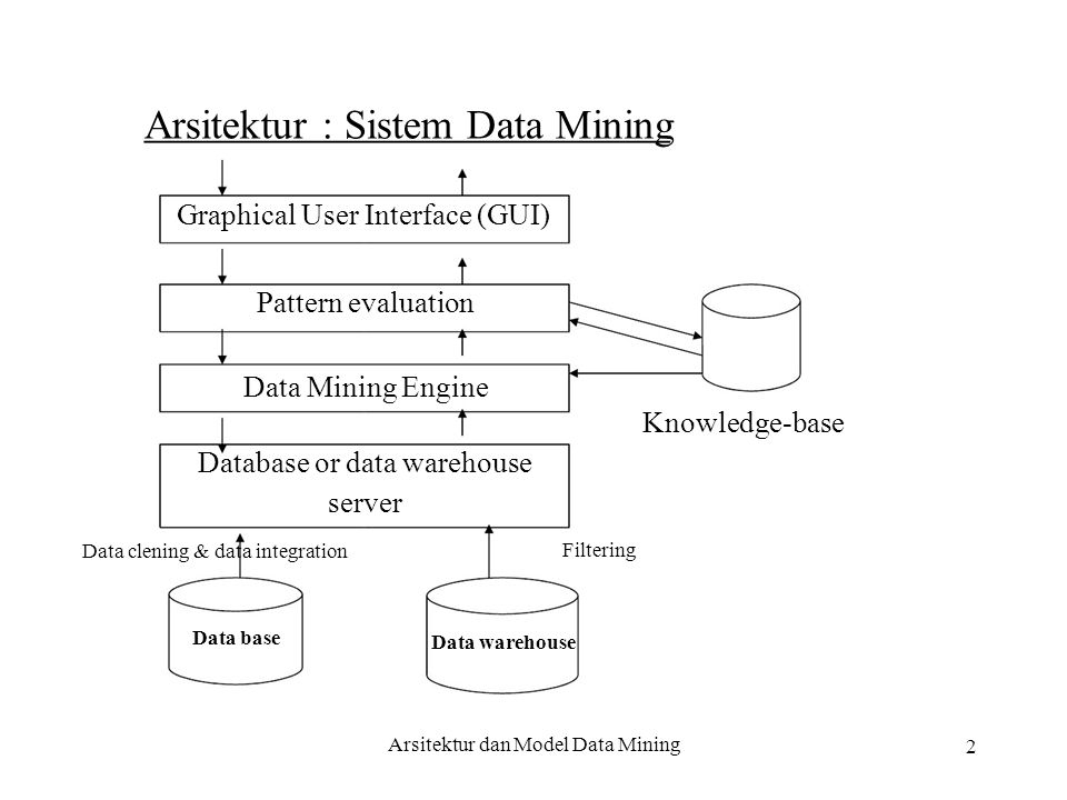 2 Arsitektur : Sistem Data Mining Graphical User Interface (GUI) Pattern evaluation Data Mining Engine Knowledge-base Database or data warehouse server Data clening & data integration Data base Filtering Data warehouse Arsitektur dan Model Data Mining