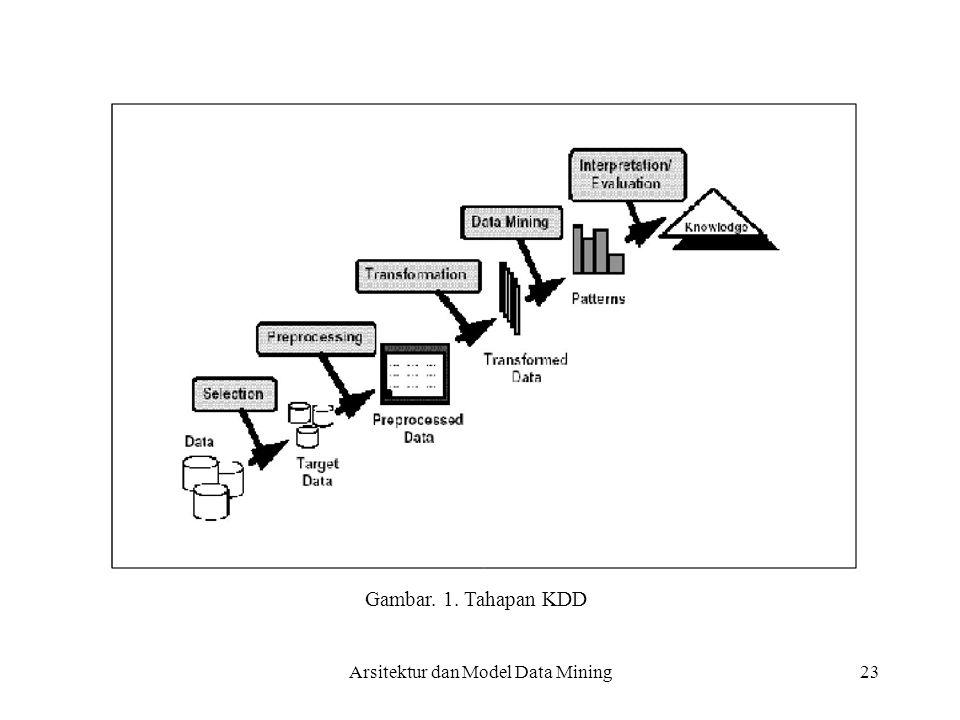 23 Gambar. 1. Tahapan KDD Arsitektur dan Model Data Mining