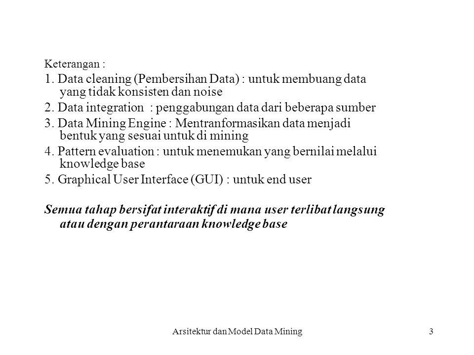 3 Keterangan : 1. Data cleaning (Pembersihan Data) : untuk membuang data yang tidak konsisten dan noise 2. Data integration : penggabungan data dari b