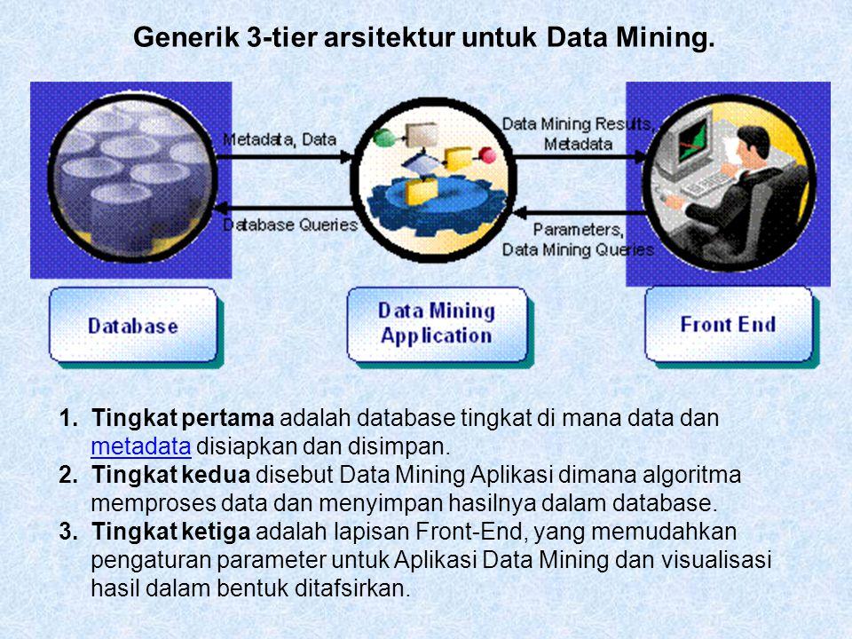 1.Tingkat pertama adalah database tingkat di mana data dan metadata disiapkan dan disimpan. metadata 2.Tingkat kedua disebut Data Mining Aplikasi dima
