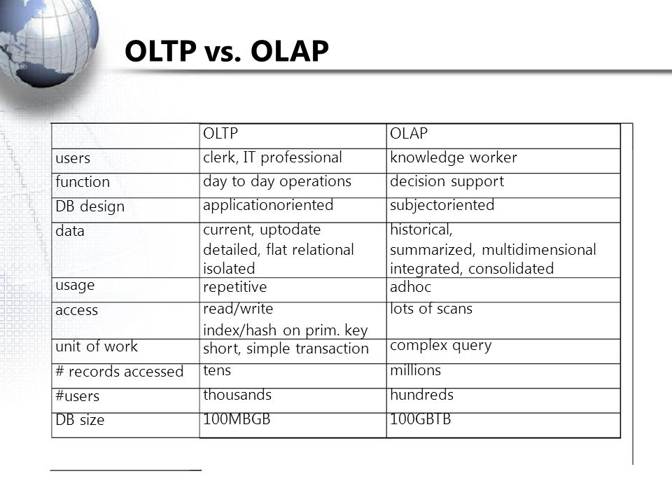 OLTP vs. OLAP OLTP OLAP users function DB design data usage access unit of work # records accessed #users DB size clerk, IT professional day to day op
