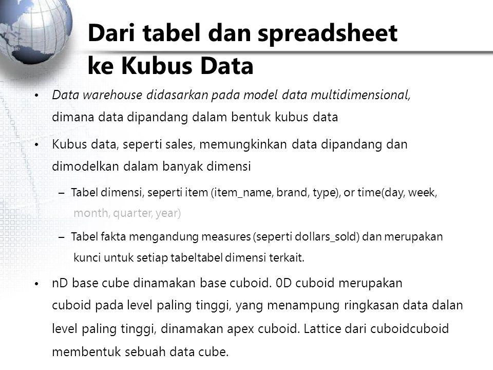 Dari tabel dan spreadsheet ke Kubus Data Data warehouse didasarkan pada model data multidimensional, dimana data dipandang dalam bentuk kubus data Kubus data, seperti sales, memungkinkan data dipandang dan dimodelkan dalam banyak dimensi – Tabel dimensi, seperti item (item_name, brand, type), or time(day, week, month, quarter, year) – Tabel fakta mengandung measures (seperti dollars_sold) dan merupakan kunci untuk setiap tabeltabel dimensi terkait.