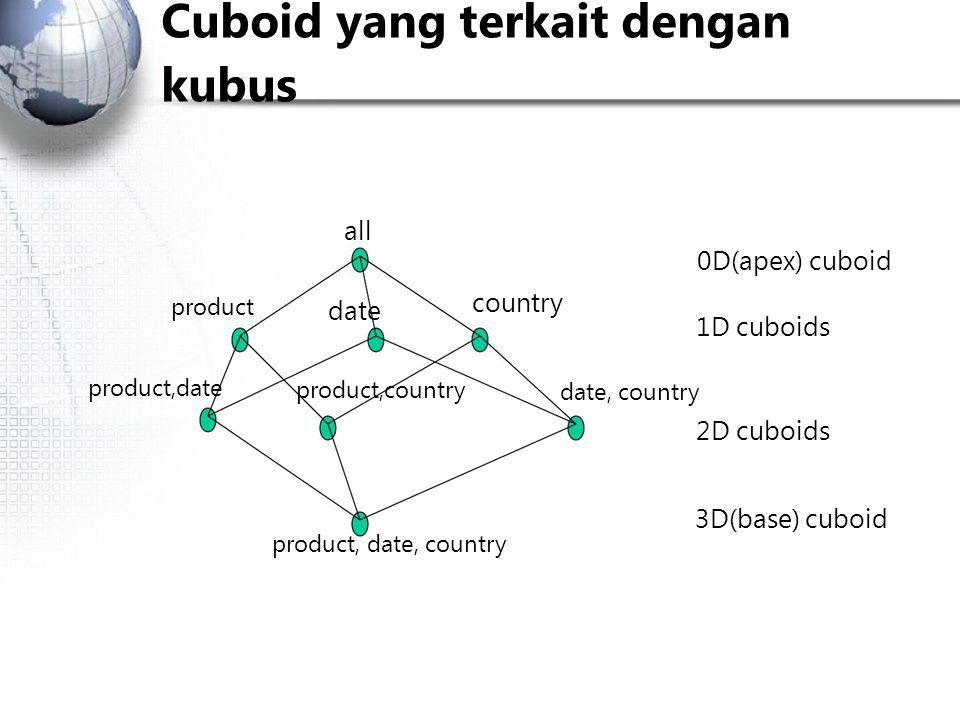Cuboid yang terkait dengan kubus all 0D(apex) cuboid product product,date date product,country country date, country 1D cuboids 2D cuboids product, date, country 3D(base) cuboid