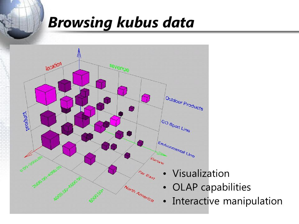 Browsing kubus data Visualization OLAP capabilities Interactive manipulation