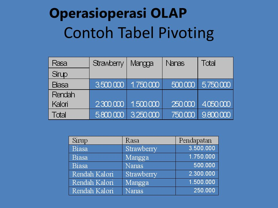 Operasioperasi OLAP Contoh Tabel Pivoting