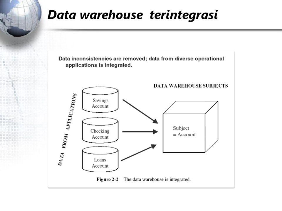 Data perlu distandarkan : SalesInventoriTransaksi Penjualan FormatKey: Text Key: Integer Key: Yes/No DescriptionNama pelanggan: U.P.N.