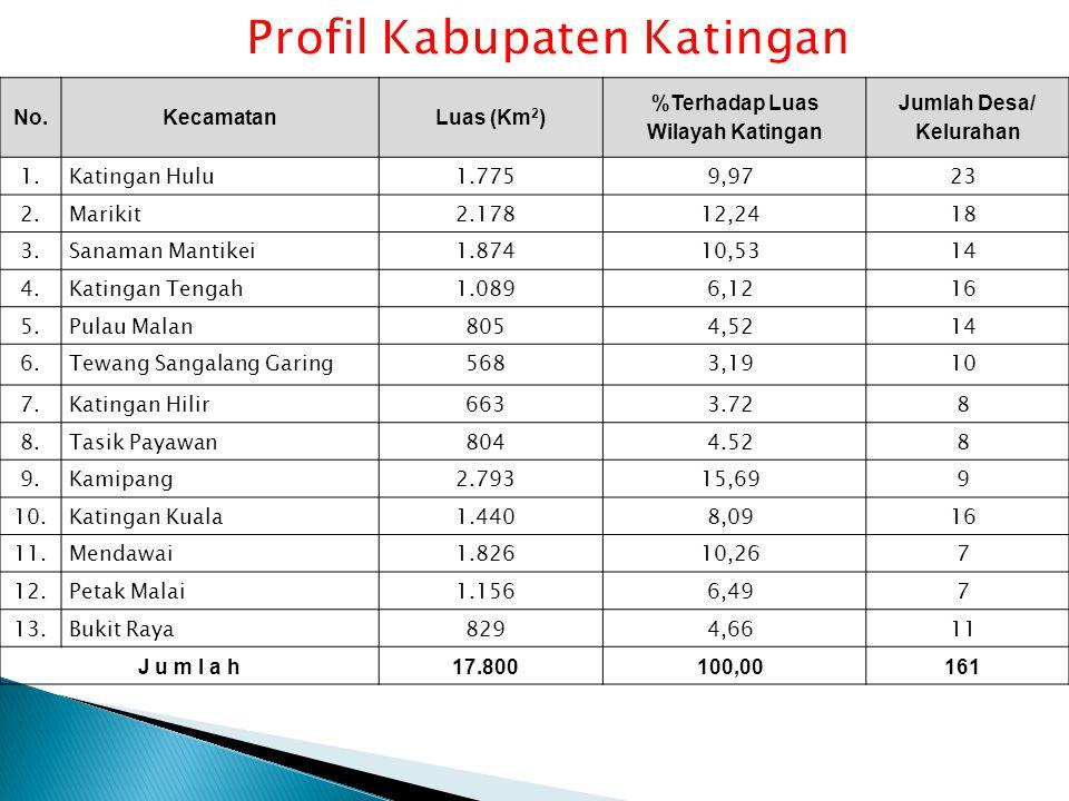 No.KecamatanLuas (Km 2 ) %Terhadap Luas Wilayah Katingan Jumlah Desa/ Kelurahan 1.Katingan Hulu1.7759,9723 2.Marikit2.17812,2418 3.Sanaman Mantikei1.8