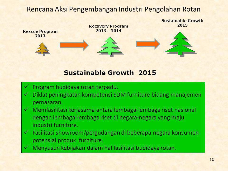 Rencana Aksi Pengembangan Industri Pengolahan Rotan Sustainable Growth 2015 Program budidaya rotan terpadu. Diklat peningkatan kompetensi SDM furnitur