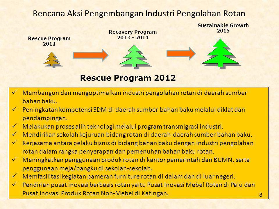 Rencana Aksi Pengembangan Industri Pengolahan Rotan Rescue Program 2012 Membangun dan mengoptimalkan industri pengolahan rotan di daerah sumber bahan