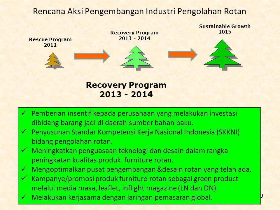 Rencana Aksi Pengembangan Industri Pengolahan Rotan Recovery Program 2013 - 2014 Pemberian insentif kepada perusahaan yang melakukan investasi dibidan