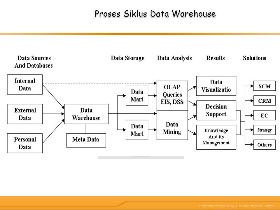 Proses Siklus Data Warehouse