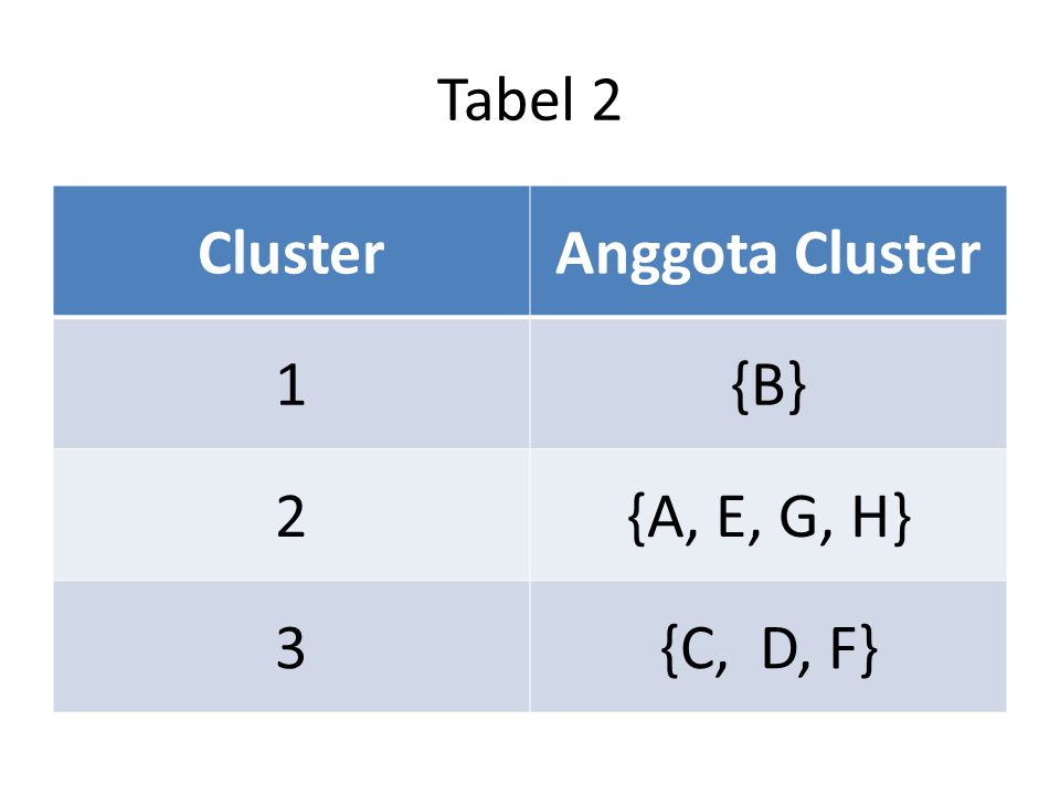 Tabel 2 ClusterAnggota Cluster 1{B} 2{A, E, G, H} 3{C, D, F}