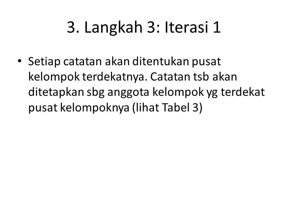 3. Langkah 3: Iterasi 1 Setiap catatan akan ditentukan pusat kelompok terdekatnya. Catatan tsb akan ditetapkan sbg anggota kelompok yg terdekat pusat