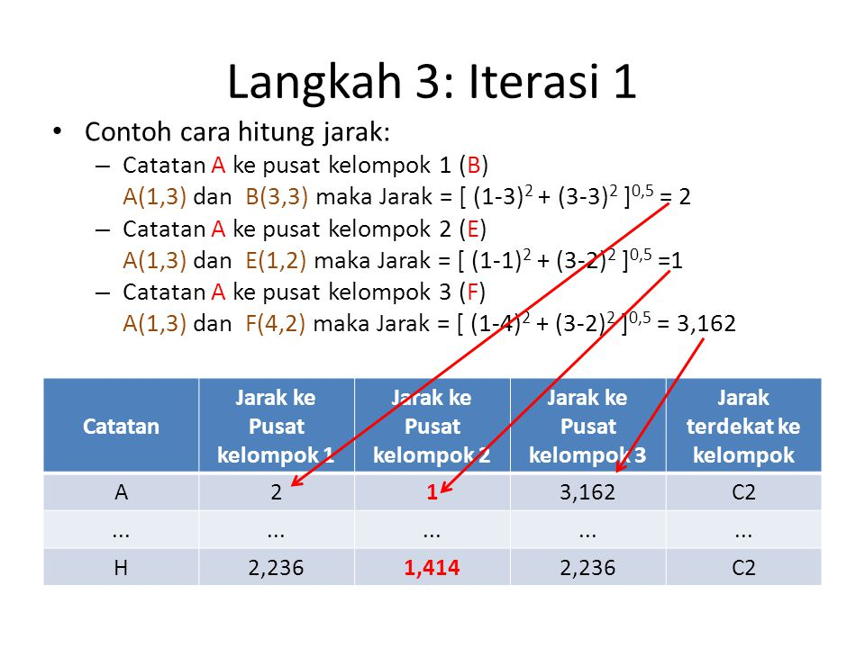 Langkah 3: Iterasi 1 Contoh cara hitung jarak: – Catatan A ke pusat kelompok 1 (B) A(1,3) dan B(3,3) maka Jarak = [ (1-3) 2 + (3-3) 2 ] 0,5 = 2 – Catatan A ke pusat kelompok 2 (E) A(1,3) dan E(1,2) maka Jarak = [ (1-1) 2 + (3-2) 2 ] 0,5 =1 – Catatan A ke pusat kelompok 3 (F) A(1,3) dan F(4,2) maka Jarak = [ (1-4) 2 + (3-2) 2 ] 0,5 = 3,162 Catatan Jarak ke Pusat kelompok 1 Jarak ke Pusat kelompok 2 Jarak ke Pusat kelompok 3 Jarak terdekat ke kelompok A213,162C2...