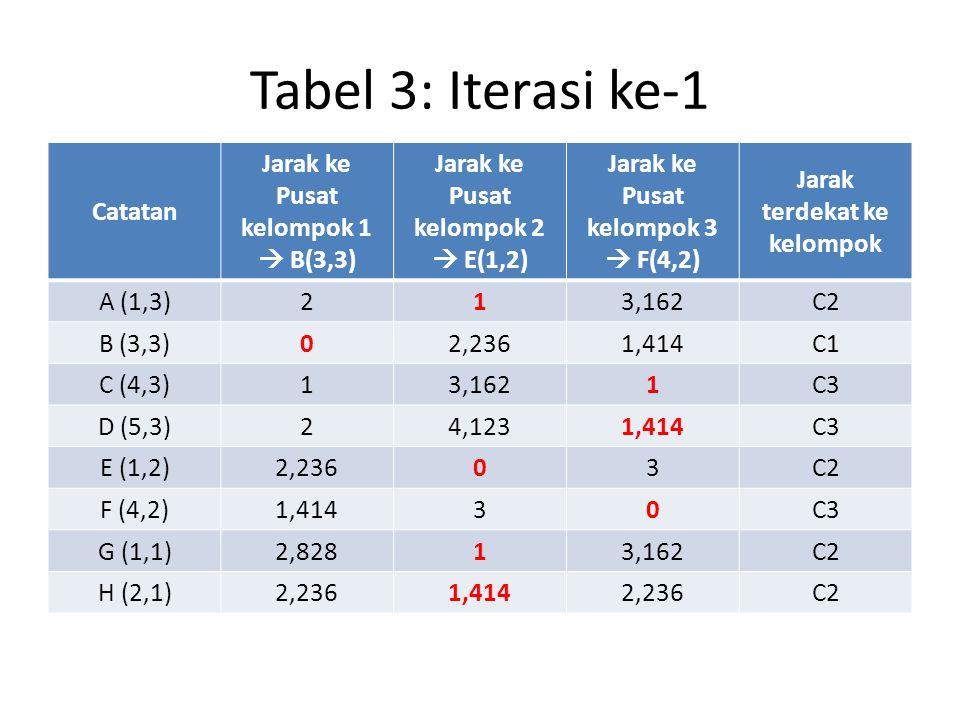 Tabel 3: Iterasi ke-1 Catatan Jarak ke Pusat kelompok 1  B(3,3) Jarak ke Pusat kelompok 2  E(1,2) Jarak ke Pusat kelompok 3  F(4,2) Jarak terdekat