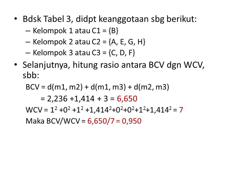 Bdsk Tabel 3, didpt keanggotaan sbg berikut: – Kelompok 1 atau C1 = {B} – Kelompok 2 atau C2 = {A, E, G, H} – Kelompok 3 atau C3 = {C, D, F} Selanjutnya, hitung rasio antara BCV dgn WCV, sbb: BCV = d(m1, m2) + d(m1, m3) + d(m2, m3) = 2,236 +1,414 + 3 = 6,650 WCV = 1 2 +0 2 +1 2 +1,414 2 +0 2 +0 2 +1 2 +1,414 2 = 7 Maka BCV/WCV = 6,650/7 = 0,950